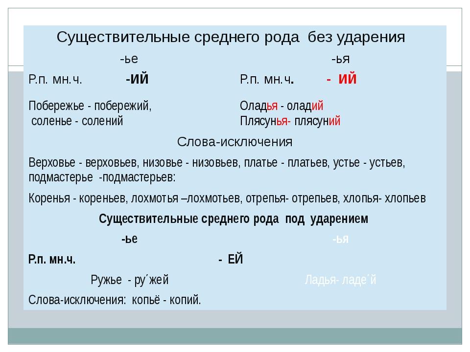 слайд №1 Существительные среднего родабез ударения -ье -ья Р.п. мн.ч.-ИЙ Р.п...