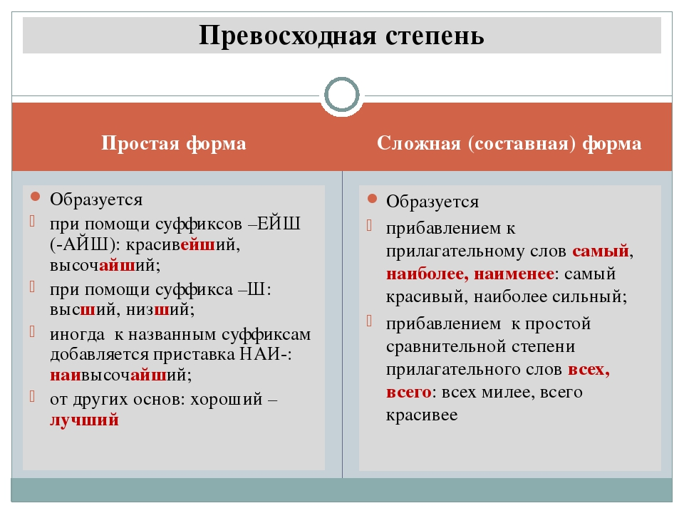 Простая форма Сложная (составная) форма Образуется при помощи суффиксов –ЕЙШ...