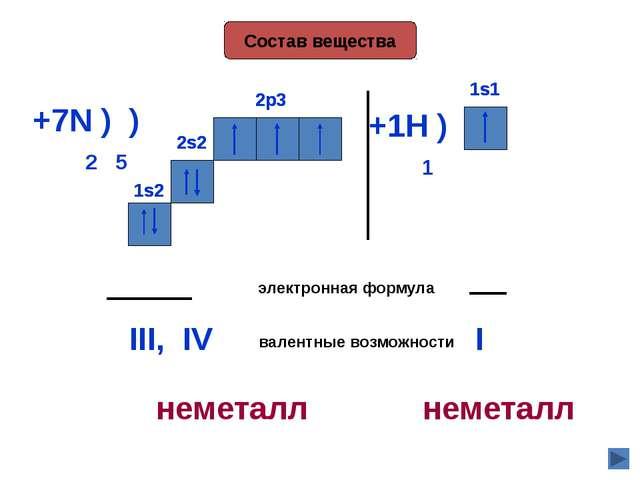 Состав вещества +7N ) ) 2 5 2s2 2p3 электронная формула 2s2 1s2 1s2 2p3 вале...