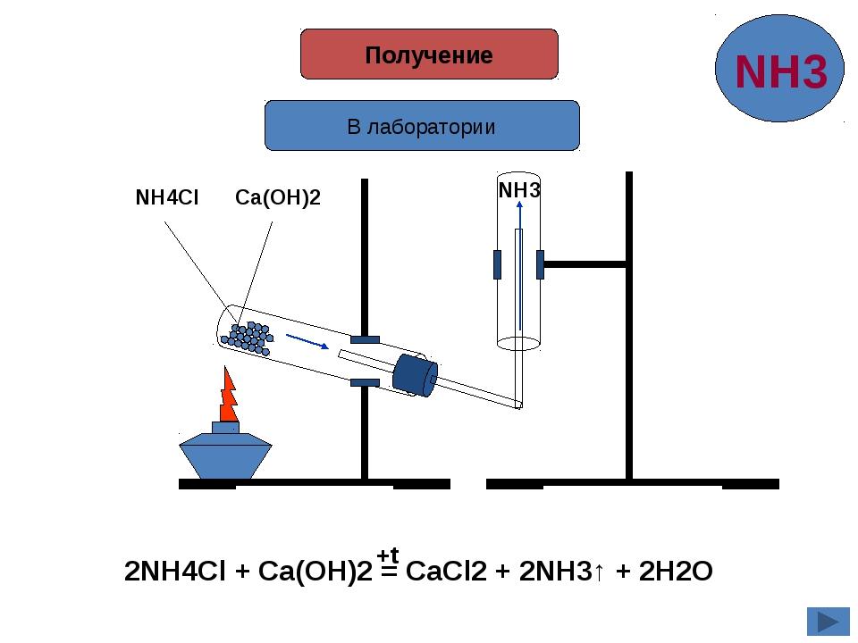 Получение В лаборатории NH4Cl Ca(OH)2 NH3 2NH4Cl + Ca(OH)2 = CaCl2 + 2NH3↑ +...