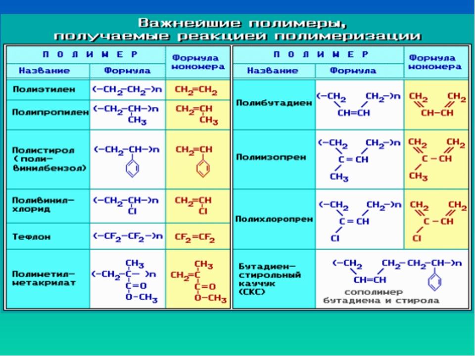 Презентация химия 11 класс полимеры