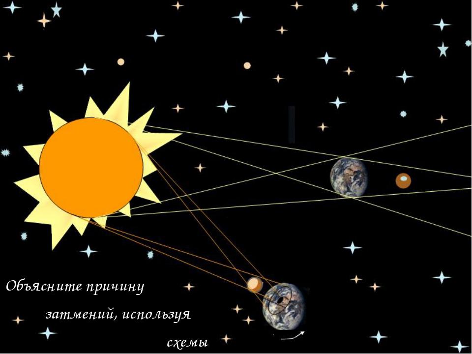 Солнечные и лунные затмения Объясните причину затмений, используя схемы