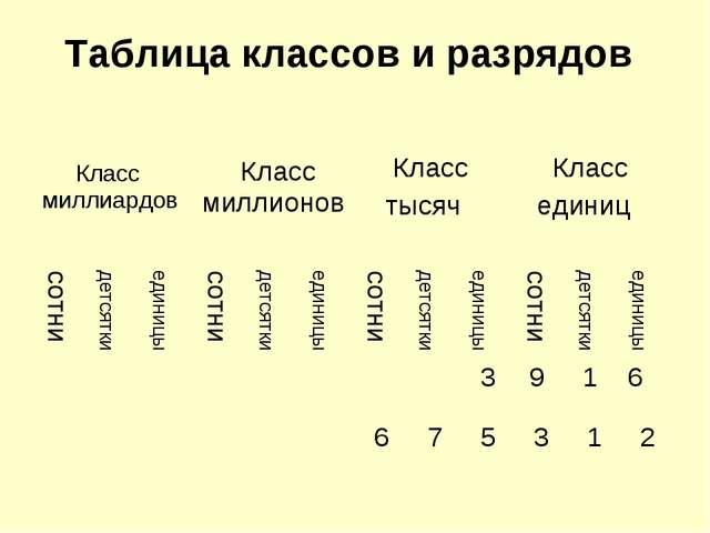Таблица классов и разрядов