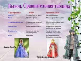 Кукла Барби Тряпичная кукла Характеристика БарбиТряпичная кукла ФормаПохож