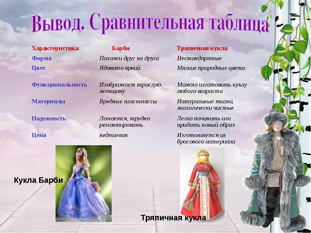 Кукла Барби Тряпичная кукла Характеристика БарбиТряпичная кукла ФормаПохож...