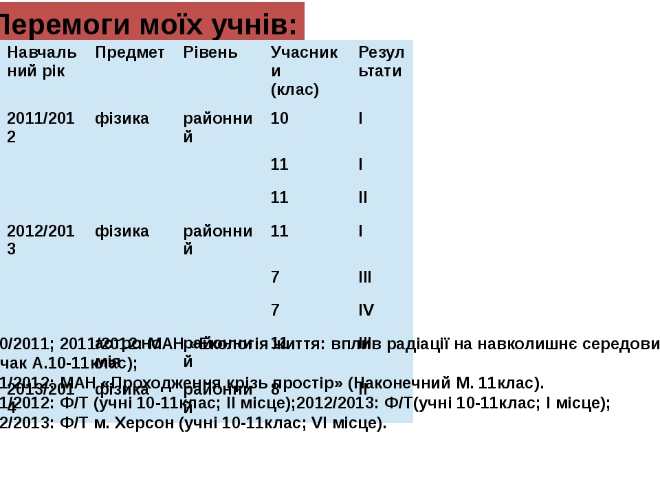 Перемоги моїх учнів: 2010/2011; 2011/2012: МАН «Екологія життя: вплив радіаці...