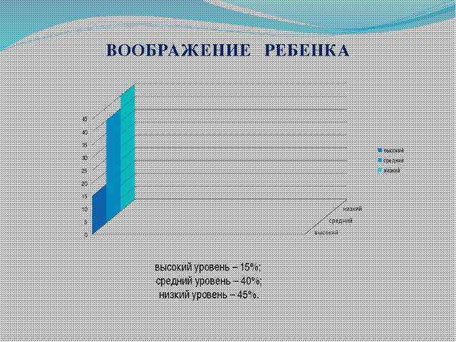 ВООБРАЖЕНИЕ РЕБЕНКА высокий уровень – 15%; средний уровень – 40%; низкий уров...
