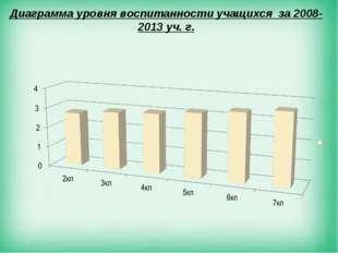 Диаграмма уровня воспитанности учащихся за 2008-2013 уч. г.