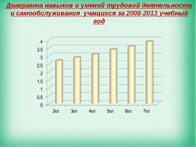 Диаграмма навыков и умений трудовой деятельности и самообслуживания учащихся...