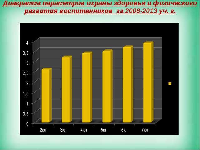 Диаграмма параметров охраны здоровья и физического развития воспитанников за...