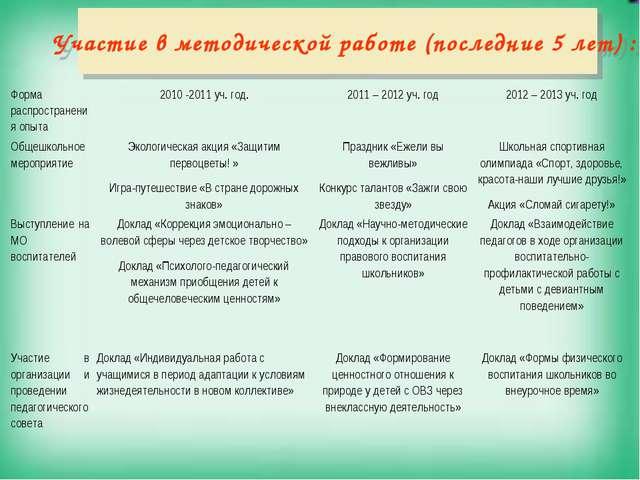 Участие в методической работе (последние 5 лет) : Форма распространения опыт...