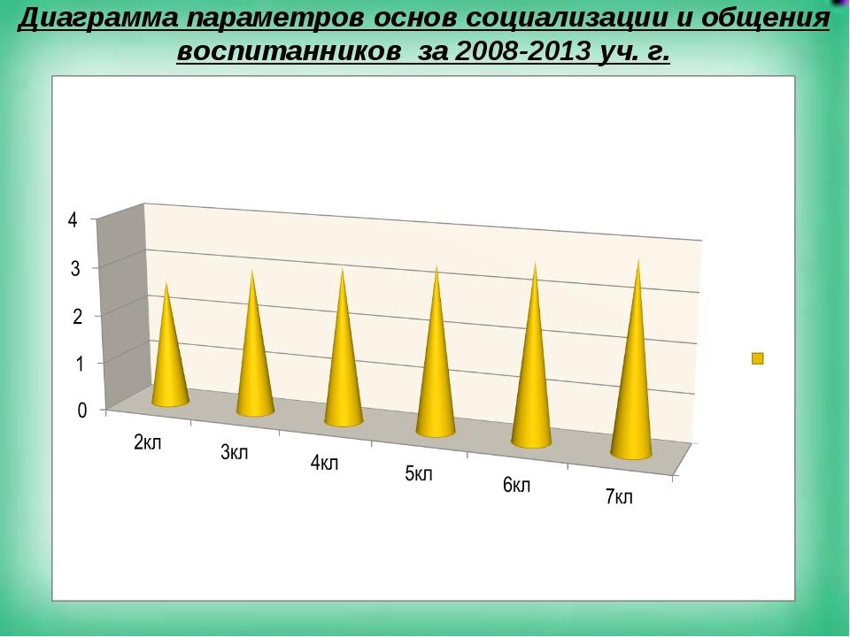 Диаграмма параметров основ социализации и общения воспитанников за 2008-2013...