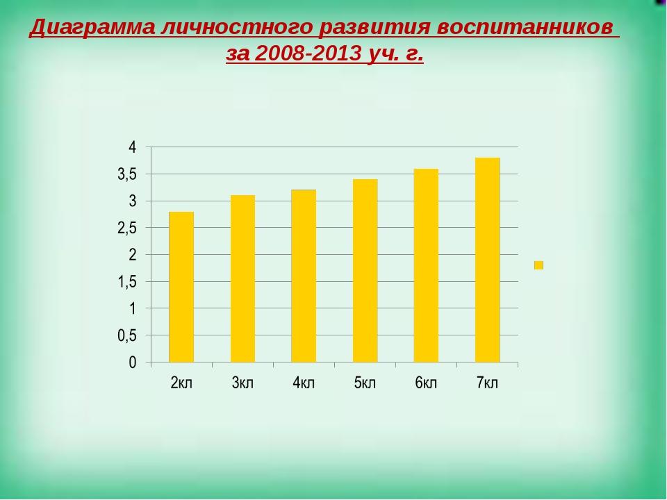 Диаграмма личностного развития воспитанников за 2008-2013 уч. г.