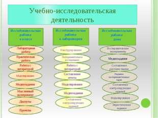 Учебно-исследовательская деятельность Исследовательская работа в классе Иссле