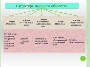 Структура научного общества Секция Филологии Секция Естественных наук Секция
