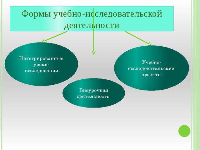 Формы учебно-исследовательской деятельности Интегрированные уроки-исследовани...