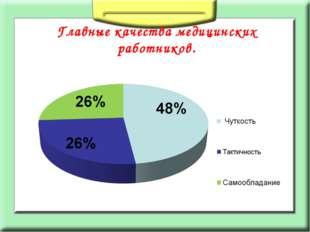 Главные качества медицинских работников.