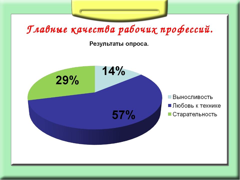 Главные качества рабочих профессий.