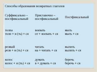 Способы образования возвратных глаголов Суффиксально – постфиксальный Пристав