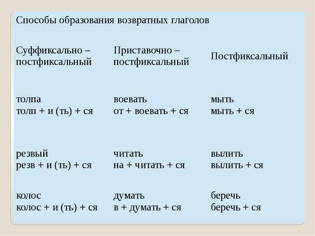 Способы образования возвратных глаголов Суффиксально – постфиксальный Пристав...