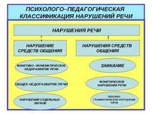 ПСИХОЛОГО–ПЕДАГОГИЧЕСКАЯ КЛАССИФИКАЦИЯ НАРУШЕНИЙ РЕЧИ НАРУШЕНИЯ РЕЧИ НАРУШЕНИ