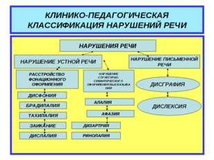 КЛИНИКО-ПЕДАГОГИЧЕСКАЯ КЛАССИФИКАЦИЯ НАРУШЕНИЙ РЕЧИ НАРУШЕНИЯ РЕЧИ НАРУШЕНИЕ