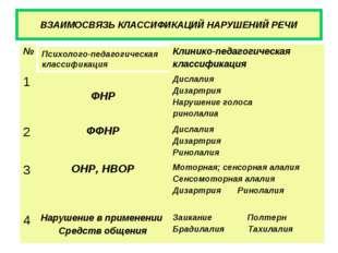ВЗАИМОСВЯЗЬ КЛАССИФИКАЦИЙ НАРУШЕНИЙ РЕЧИ Психолого-педагогическая классификац