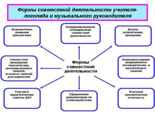 Формы совместной деятельности учителя-логопеда и музыкального руководителя