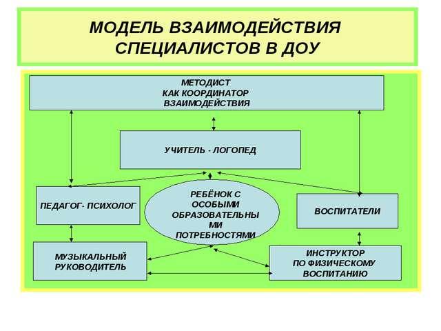Цели и задачи доу схема