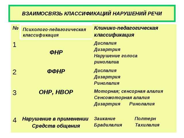 ВЗАИМОСВЯЗЬ КЛАССИФИКАЦИЙ НАРУШЕНИЙ РЕЧИ Психолого-педагогическая классификац...