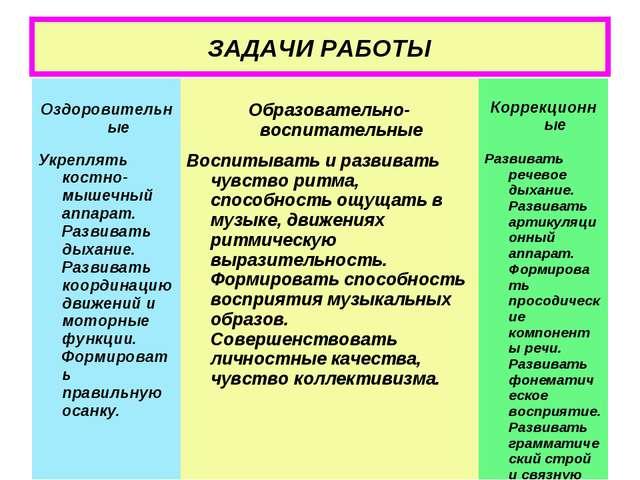 ЗАДАЧИ РАБОТЫ Оздоровительные Образовательно-воспитательные Коррекционные У...