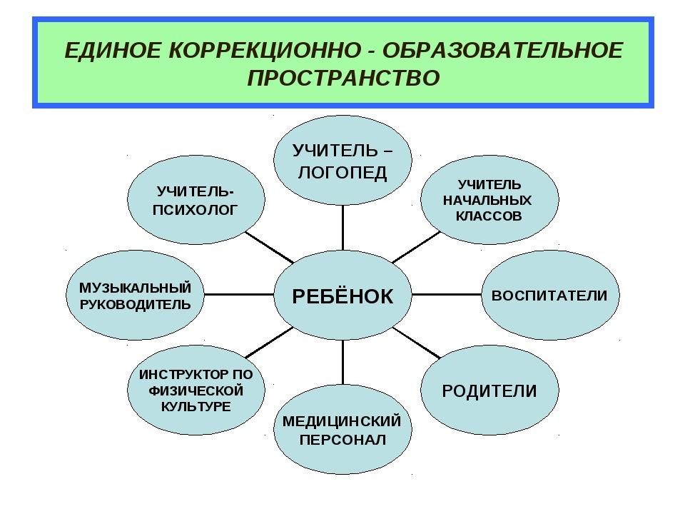ЕДИНОЕ КОРРЕКЦИОННО - ОБРАЗОВАТЕЛЬНОЕ ПРОСТРАНСТВО