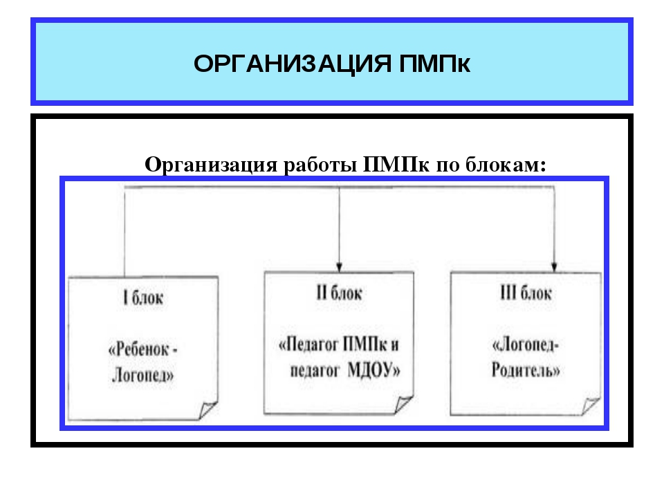 ОРГАНИЗАЦИЯ ПМПк Организация работы ПМПк по блокам: