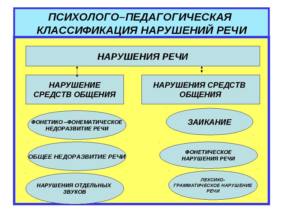 ПСИХОЛОГО–ПЕДАГОГИЧЕСКАЯ КЛАССИФИКАЦИЯ НАРУШЕНИЙ РЕЧИ НАРУШЕНИЯ РЕЧИ НАРУШЕНИ...