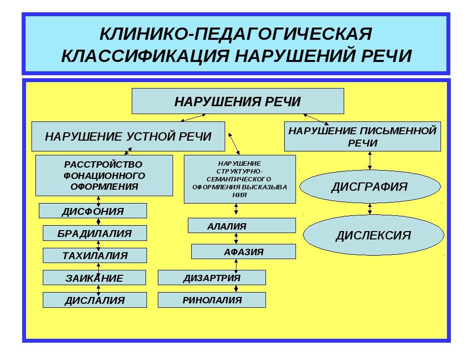 КЛИНИКО-ПЕДАГОГИЧЕСКАЯ КЛАССИФИКАЦИЯ НАРУШЕНИЙ РЕЧИ НАРУШЕНИЯ РЕЧИ НАРУШЕНИЕ...