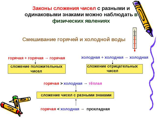 Законы сложения чисел с разными и одинаковыми знаками можно наблюдать в физич...