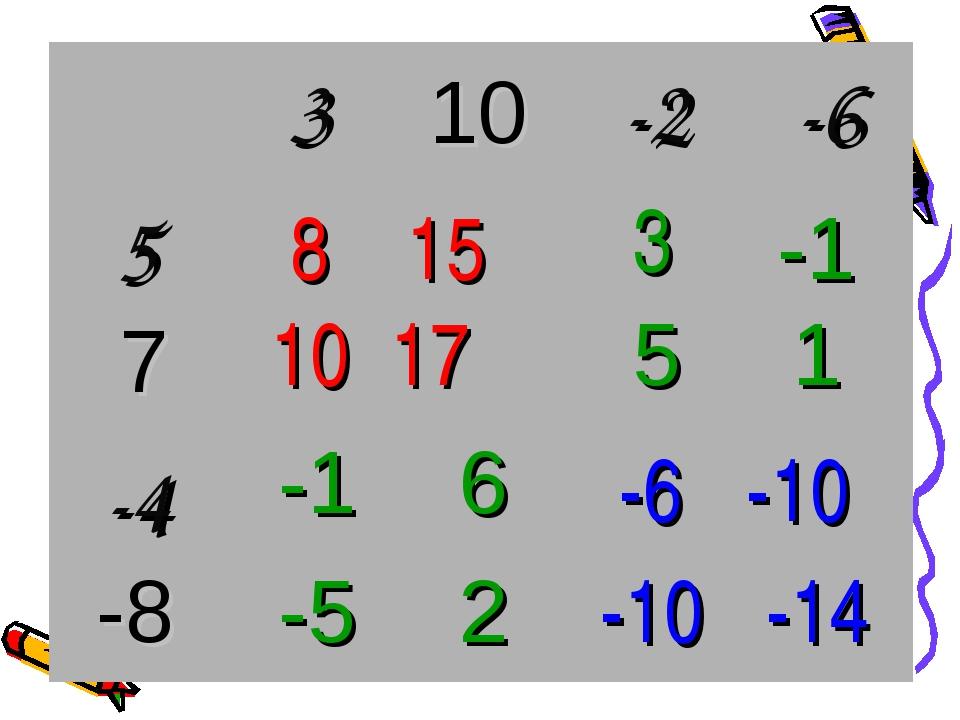 -6 -10 -10 -14 8 15 10 17 3 -1 5 1 -1 6 -5 2 10 7 -8 3-2-6 5  -4...