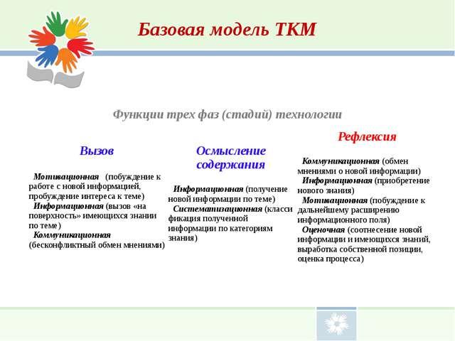 Базовая модель ТКМ Функции трех фаз (стадий) технологии  Вызов Мотивационна...