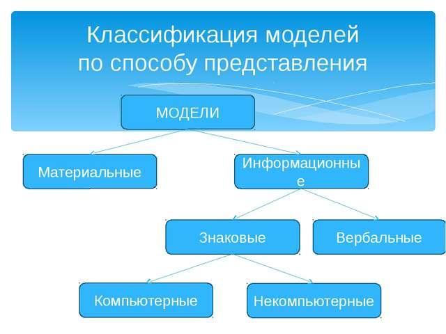 Классификация моделей по способу представления МОДЕЛИ Материальные Информацио...