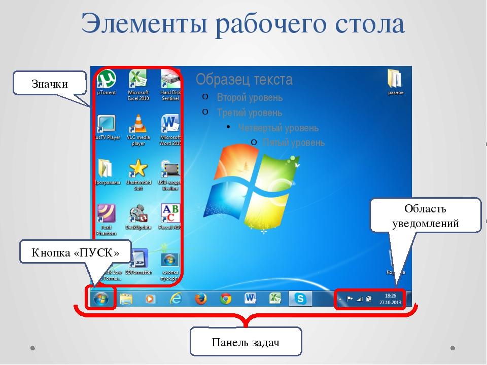 Элементы рабочего стола Значки Кнопка «ПУСК» Панель задач Область уведомлений