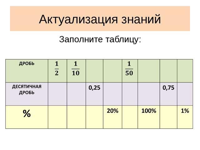 Актуализация знаний Заполните таблицу: