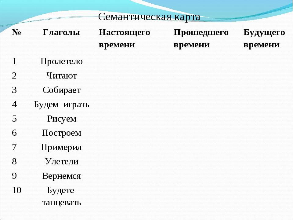 Семантическая карта №ГлаголыНастоящего времениПрошедшего времениБудущего...