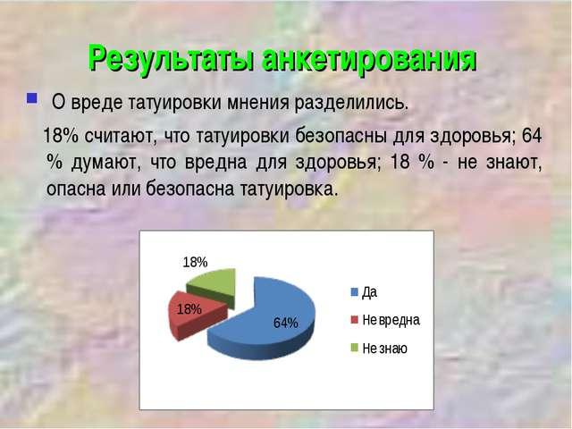 Результаты анкетирования О вреде татуировки мнения разделились. 18% считают,...