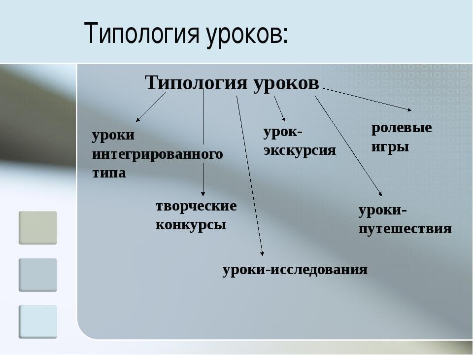 Типология уроков: Типология уроков уроки интегрированного типа урок-экскурсия...