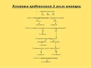 Алгоритм правописания Ь после шипящих Определите часть речи сущ. прил. глаг.