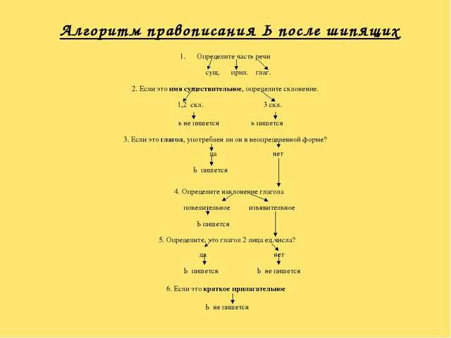 Алгоритм правописания Ь после шипящих Определите часть речи сущ. прил. глаг....