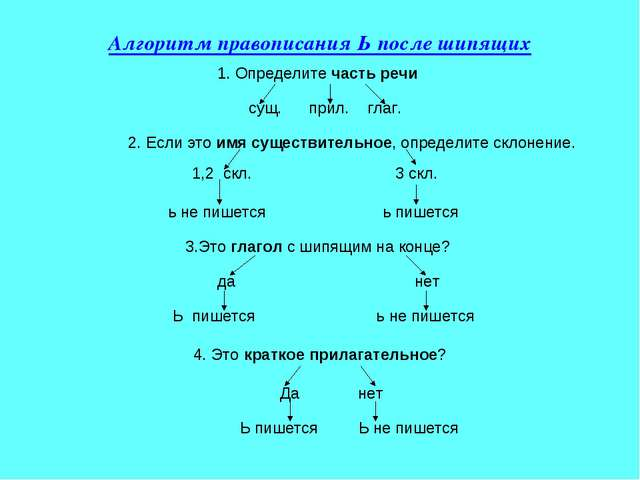 Алгоритм правописания Ь после шипящих 1. Определите часть речи сущ. прил. гла...