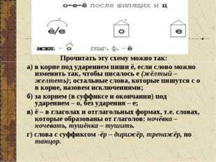 Прочитать эту схему можно так: а) в корне под ударением пиши ё, если слово мо