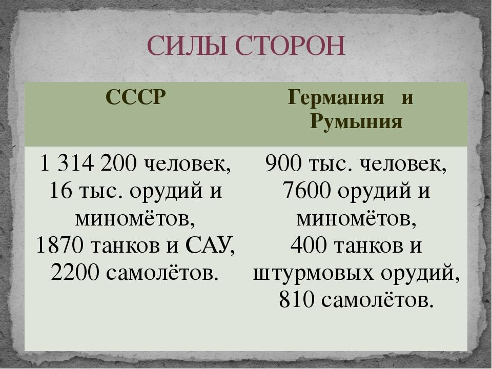 СИЛЫ СТОРОН СССР Германия и Румыния 1 314 200 человек, 16 тыс. орудий и мином...
