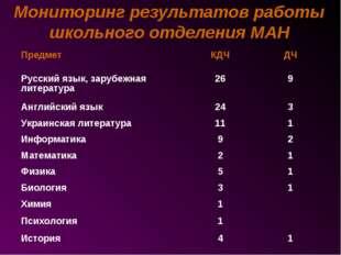 Мониторинг результатов работы школьного отделения МАН ПредметКДЧДЧ Русский